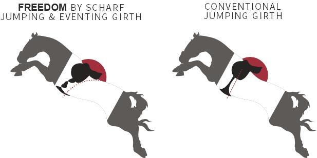 Scharf freedom springsingel vs CONVENTIONEEL singel